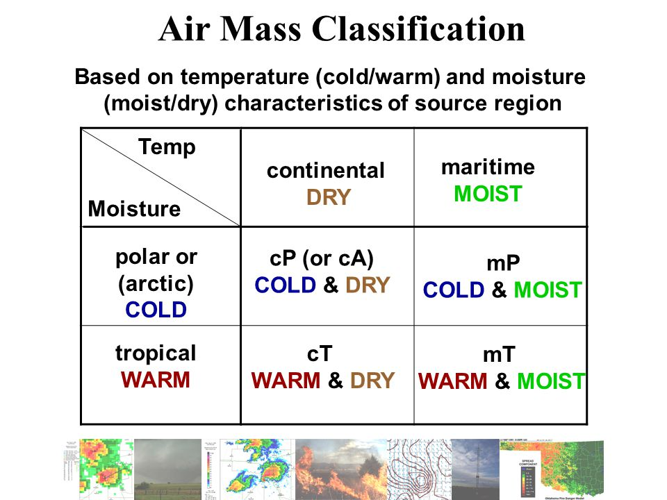 Temp Moisture continental DRY maritime MOIST polar or (arctic) COLD tropical WARM cP (or cA) COLD & DRY mP COLD & MOIST cT WARM & DRY mT WARM & MOIST Air Mass Classification Based on temperature (cold/warm) and moisture (moist/dry) characteristics of source region