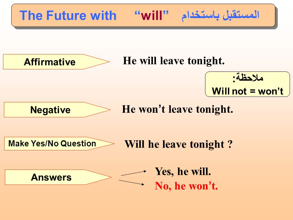 """يستخدم للتعبير عن الأفعال المستقبلية التي قررنا القيام بها في نفس زمن الكلام (القرار السريع). ويستخدم أيضا للأشياء المتوقع حدوثها. The Future with """"wi"""