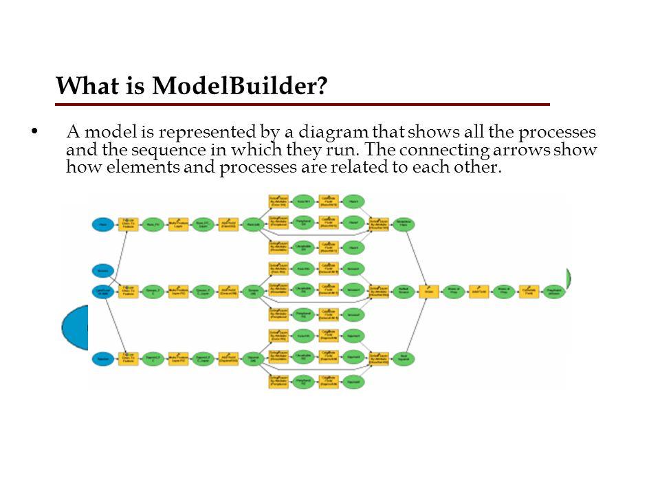 What is ModelBuilder.