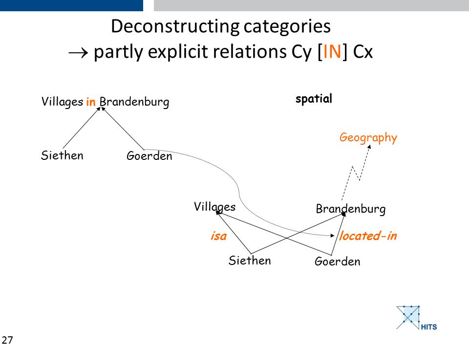 27 Deconstructing categories  partly explicit relations Cy [IN] Cx Villages in Brandenburg Siethen Goerden Villages Siethen Goerden Brandenburg isa located-in Geography spatial