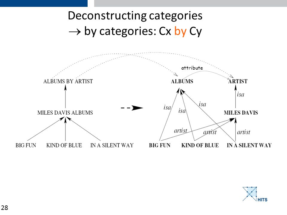 28 Deconstructing categories  by categories: Cx by Cy attribute