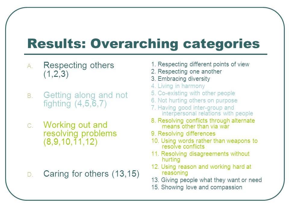 Results: Overarching categories A. Respecting others (1,2,3) B.