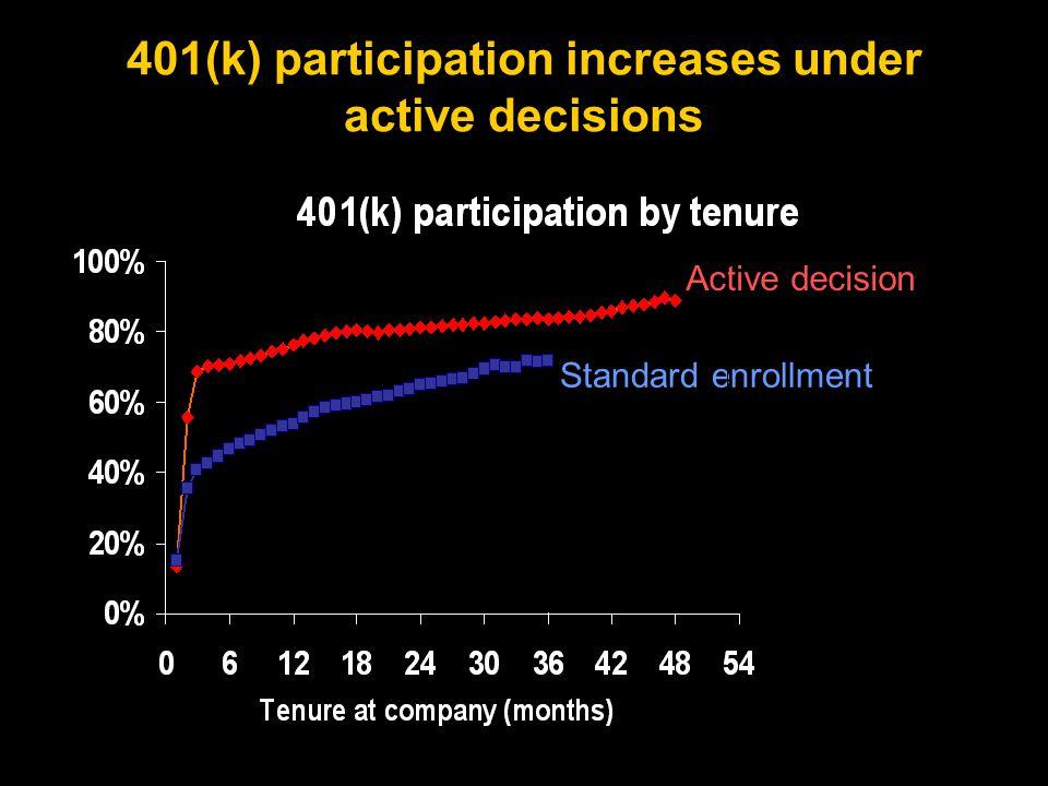 401(k) participation increases under active decisions Active decision Standard enrollment