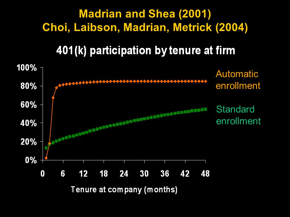 Madrian and Shea (2001) Choi, Laibson, Madrian, Metrick (2004) Automatic enrollment Standard enrollment