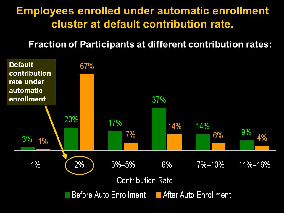 Employees enrolled under automatic enrollment cluster at default contribution rate.