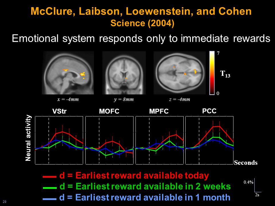 29 Emotional system responds only to immediate rewards y = 8mmx = -4mmz = -4mm 0 7 T 13 d = Earliest reward available today d = Earliest reward available in 2 weeks d = Earliest reward available in 1 month VStr MOFCMPFC PCC Neural activity Seconds McClure, Laibson, Loewenstein, and Cohen Science (2004) 0.4% 2s