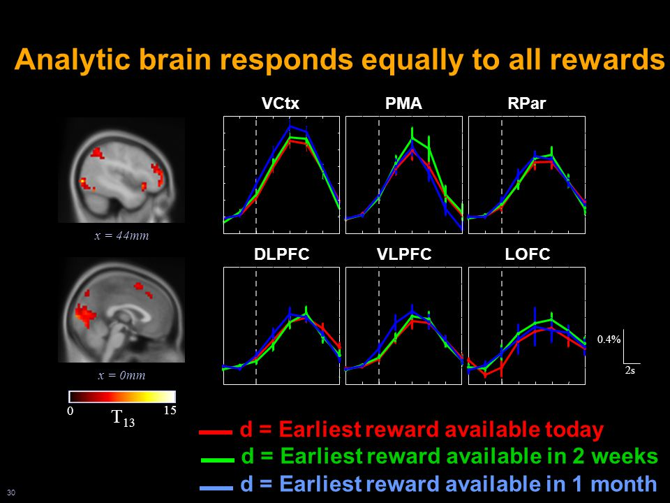 30 x = 44mm x = 0mm 0 15 T 13 VCtx 0.4% 2s RPar DLPFCVLPFCLOFC Analytic brain responds equally to all rewards PMA d = Earliest reward available in 2 weeks d = Earliest reward available in 1 month d = Earliest reward available today