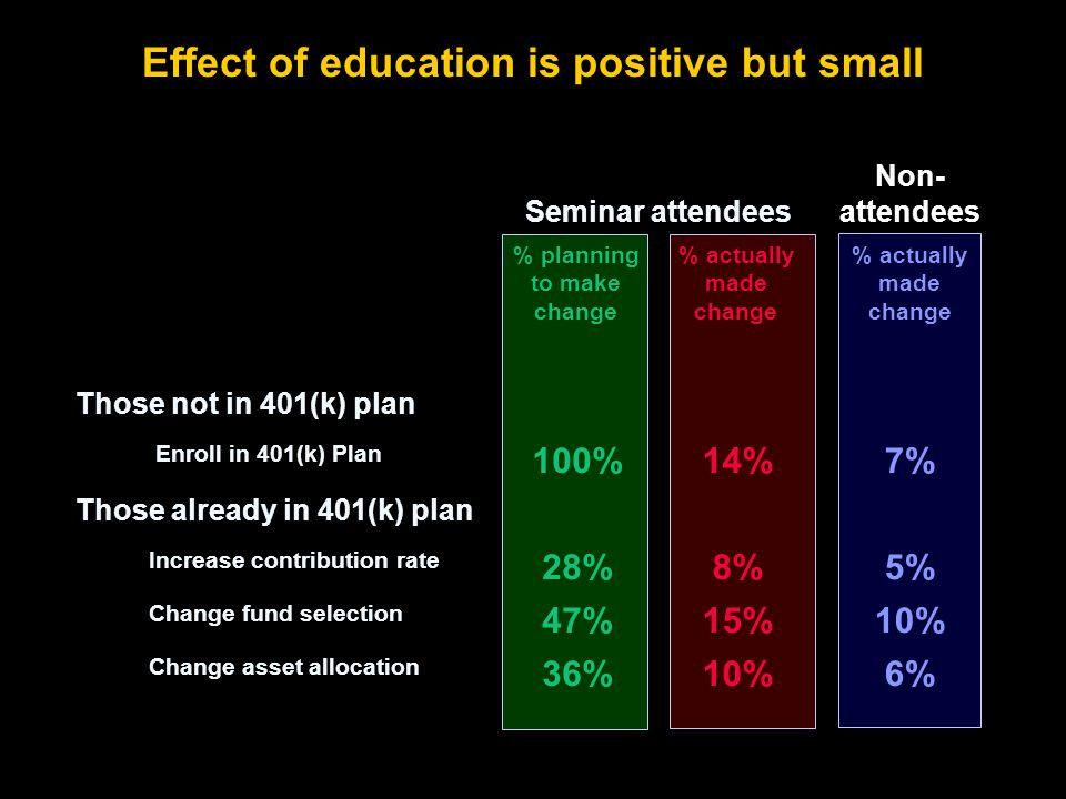 Effect of education is positive but small Seminar attendees Non- attendees % planning to make change % actually made change Those not in 401(k) plan Enroll in 401(k) Plan 100%14%7% Those already in 401(k) plan Increase contribution rate 28%8%5% Change fund selection 47%15%10% Change asset allocation 36%10%6%