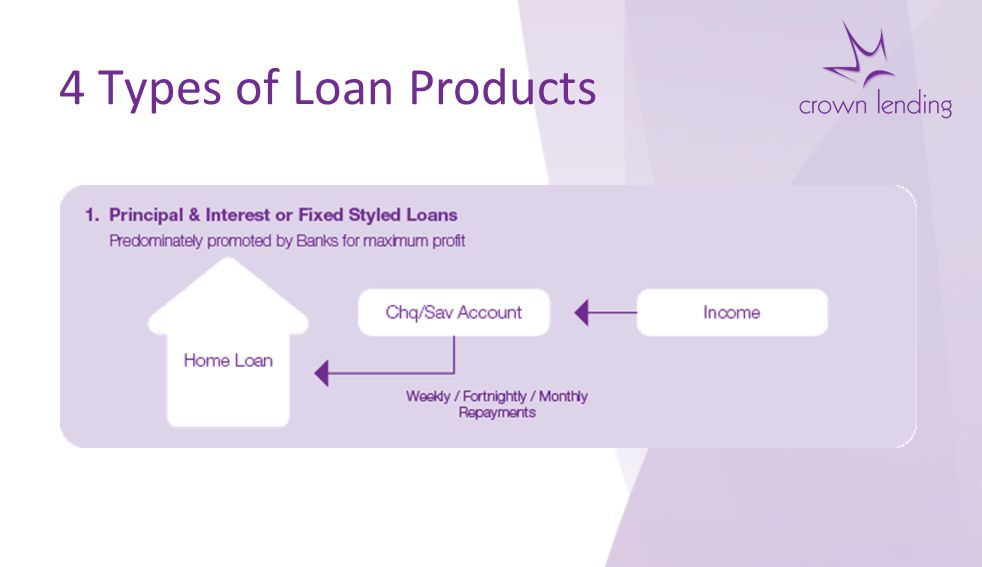4 Types of Loan Products