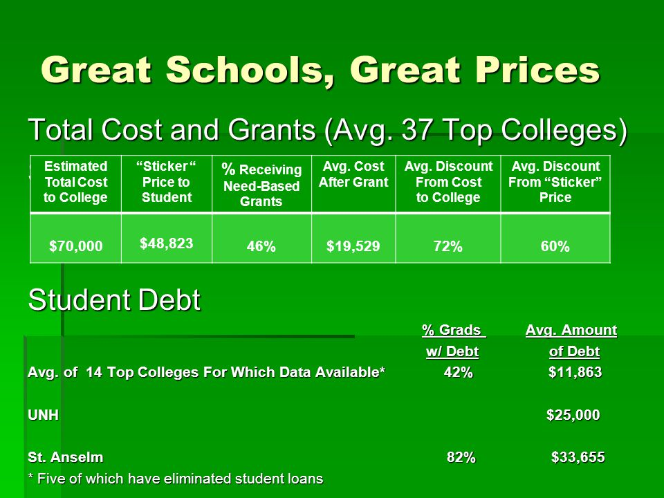 Great Schools, Great Prices Total Cost and Grants (Avg.