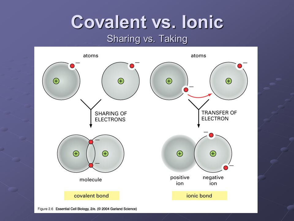 Covalent vs. Ionic Sharing vs. Taking