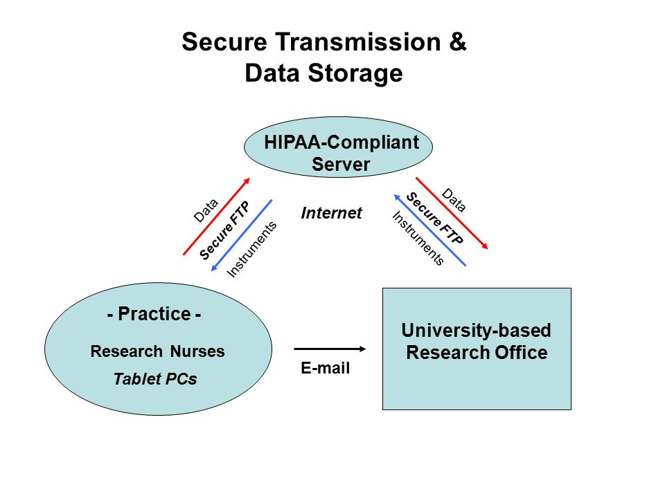 Internet - Practice - University-based Research Office Tablet PCs Data Instruments Secure Transmission & Data Storage Secure FTP HIPAA-Compliant Server Data E-mail Research Nurses