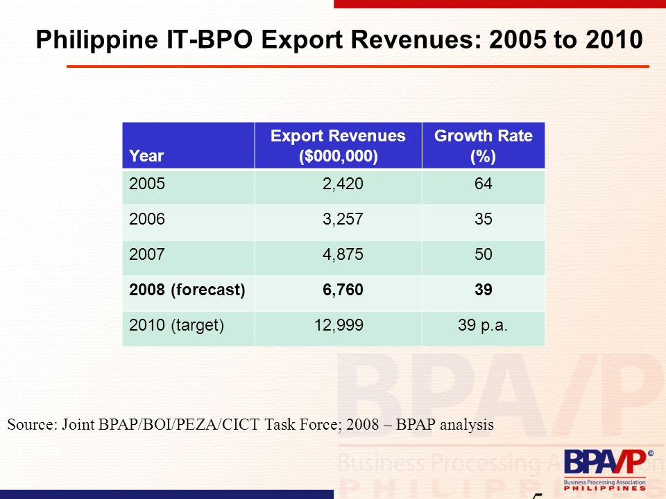 Philippine IT-BPO Export Revenues: 2005 to 2010 Year Export Revenues ($000,000) Growth Rate (%) 2005 2,42064 2006 3,25735 2007 4,87550 2008 (forecast) 6,76039 2010 (target)12,99939 p.a.