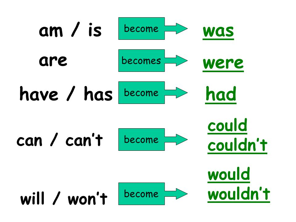 How to use reported speech: When we use reported speech, we are usually talking about the past. Therefore, verbs usually change to the past tense in r