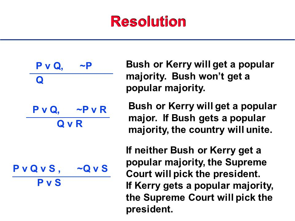 Resolution P v Q, ~P Q P v Q, ~P v R Q v R P v Q v S, ~Q v S P v S Bush or Kerry will get a popular majority.