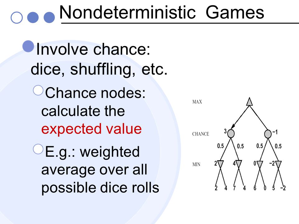 Nondeterministic Games Involve chance: dice, shuffling, etc.