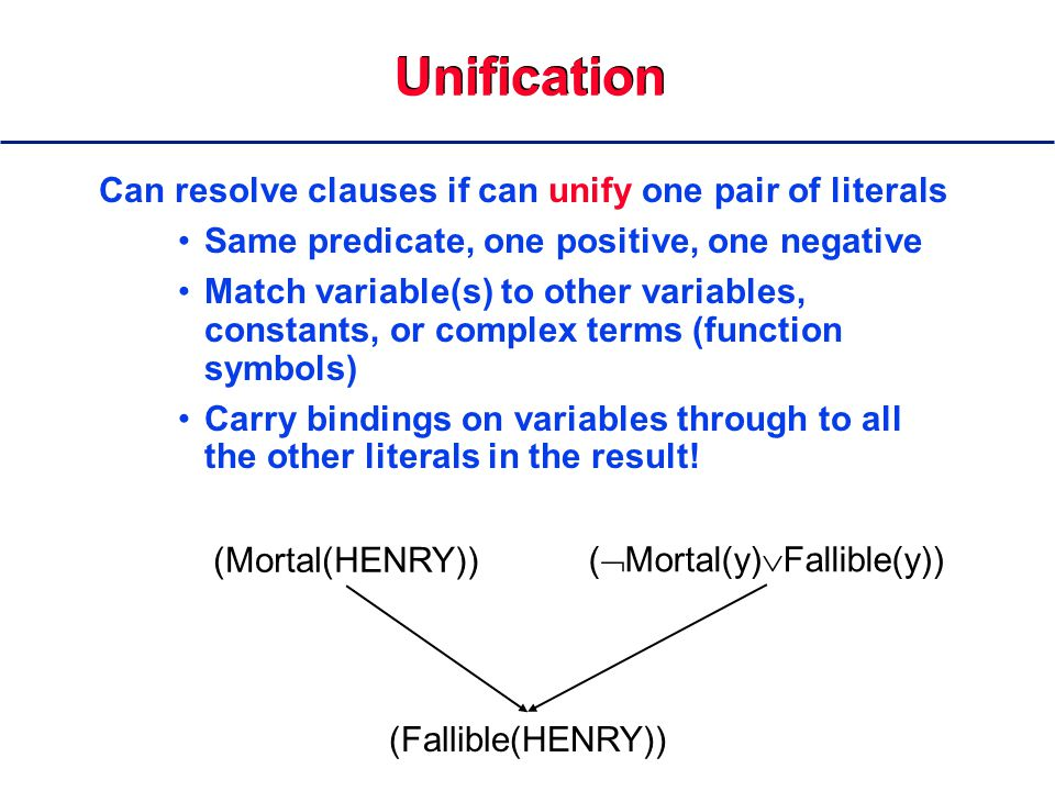 Unification Can resolve clauses if can unify one pair of literals Same predicate, one positive, one negative Match variable(s) to other variables, constants, or complex terms (function symbols) Carry bindings on variables through to all the other literals in the result.