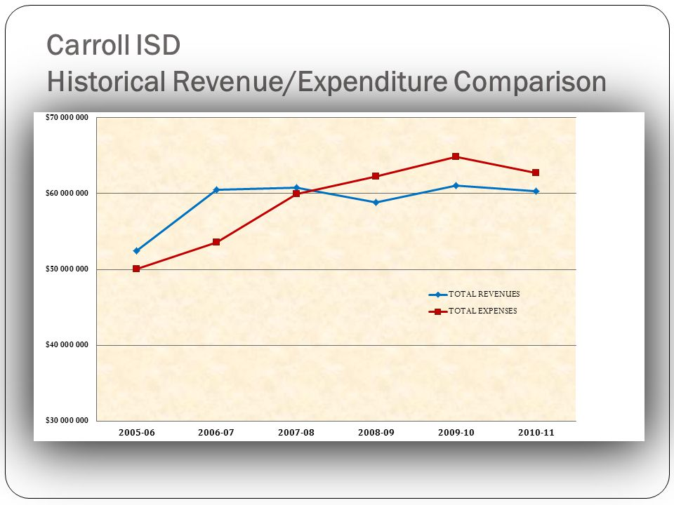 Carroll ISD Historical Revenue/Expenditure Comparison