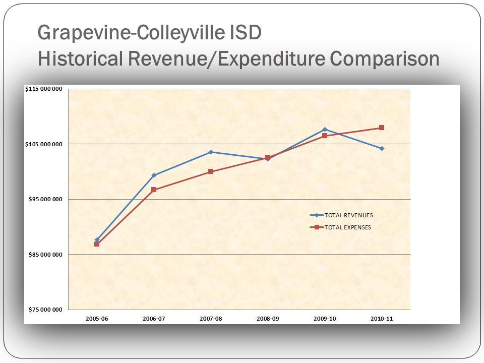 Grapevine-Colleyville ISD Historical Revenue/Expenditure Comparison