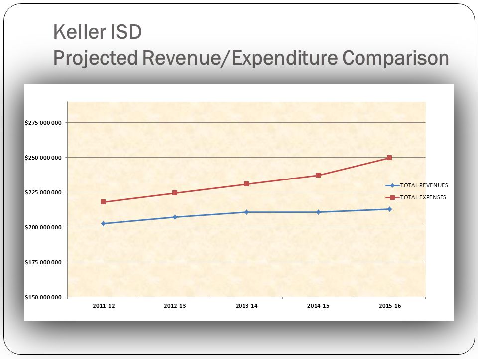 Keller ISD Projected Revenue/Expenditure Comparison
