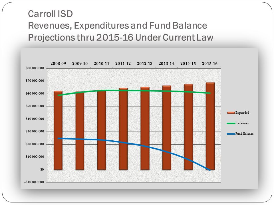 Carroll ISD Revenues, Expenditures and Fund Balance Projections thru 2015-16 Under Current Law
