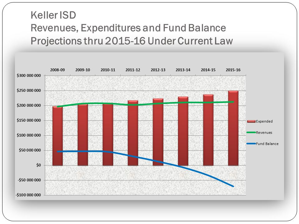 Keller ISD Revenues, Expenditures and Fund Balance Projections thru 2015-16 Under Current Law