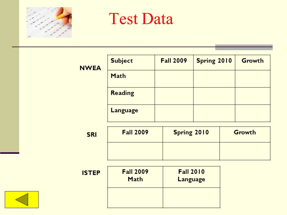 Test Data NWEA SubjectFall 2009Spring 2010Growth Math Reading Language SRI Fall 2009Spring 2010Growth ISTEP Fall 2009 Math Fall 2010 Language