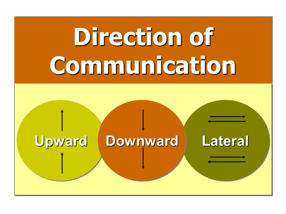 Direction of Communication Communication UpwardUpwardLateralLateralDownwardDownward