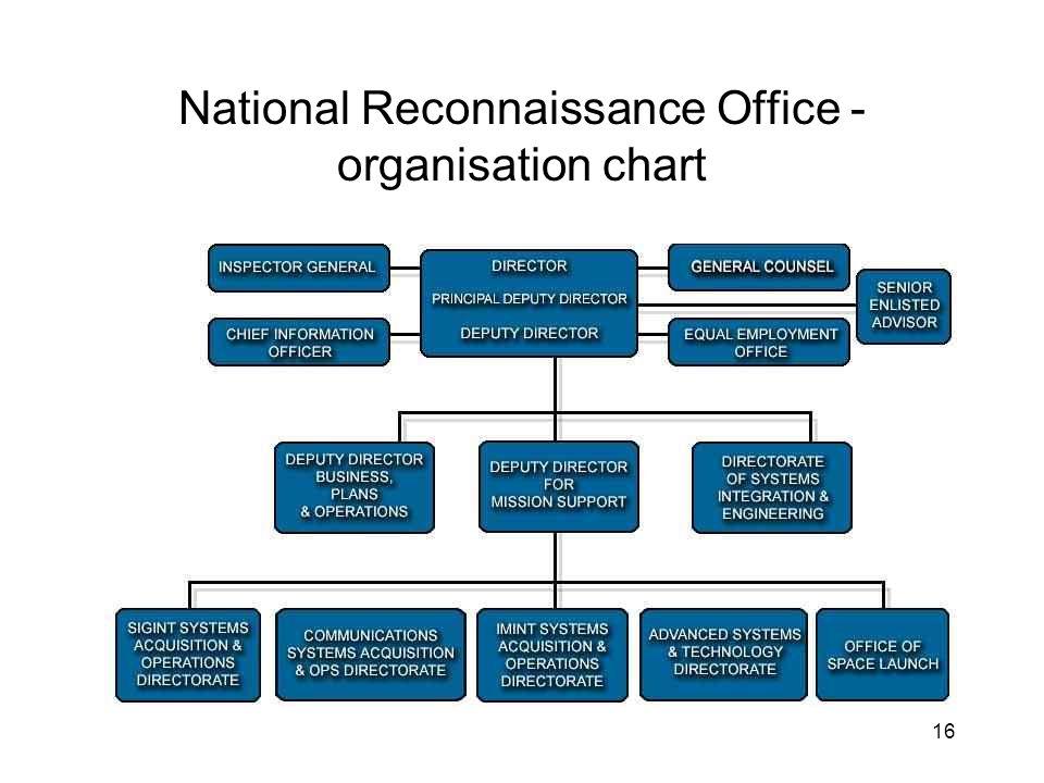 16 National Reconnaissance Office - organisation chart