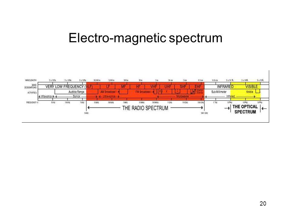 20 Electro-magnetic spectrum