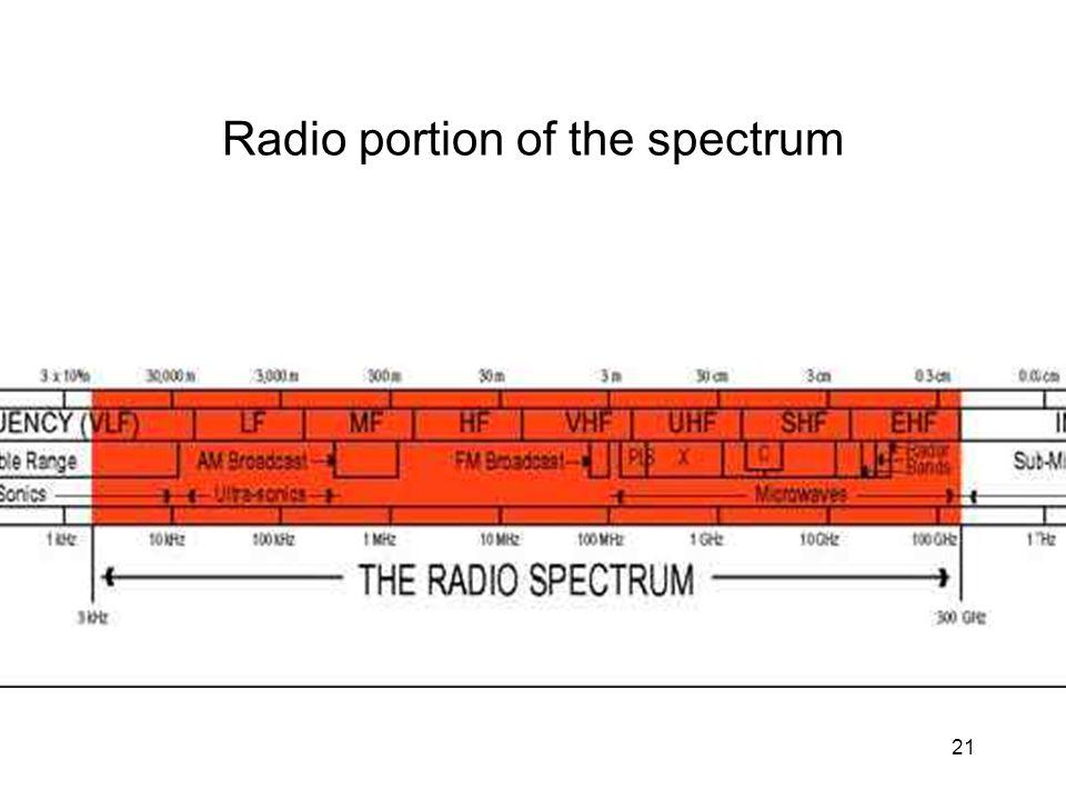 21 Radio portion of the spectrum