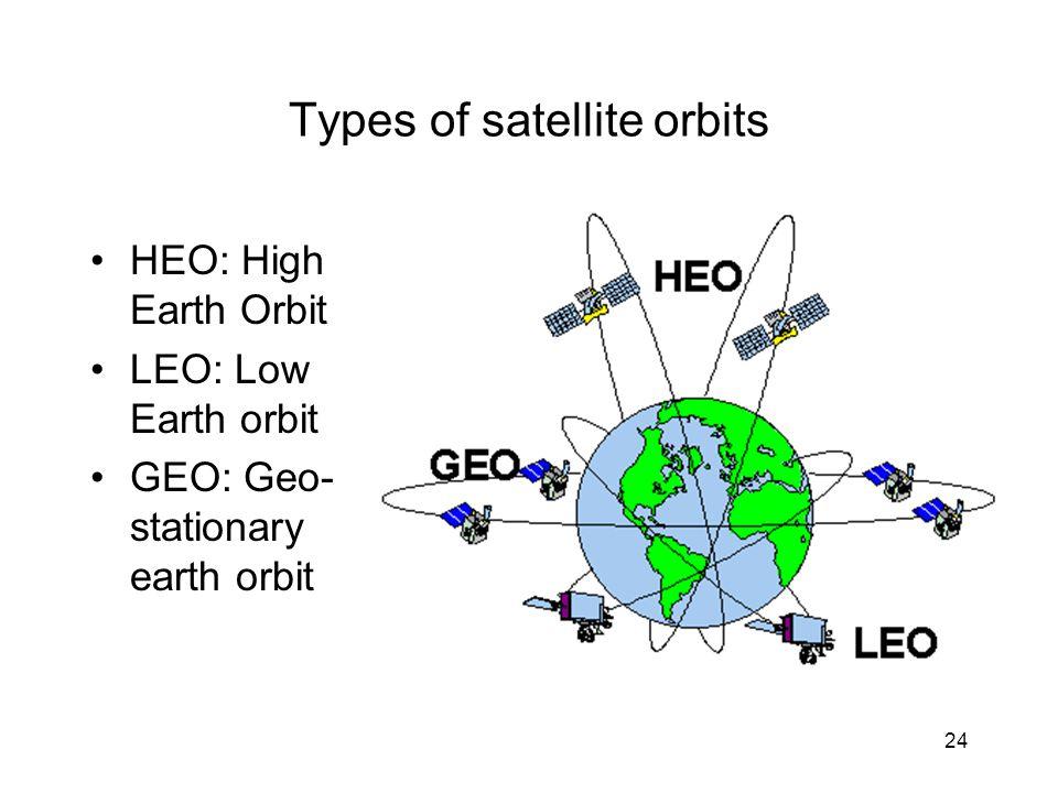 24 Types of satellite orbits HEO: High Earth Orbit LEO: Low Earth orbit GEO: Geo- stationary earth orbit