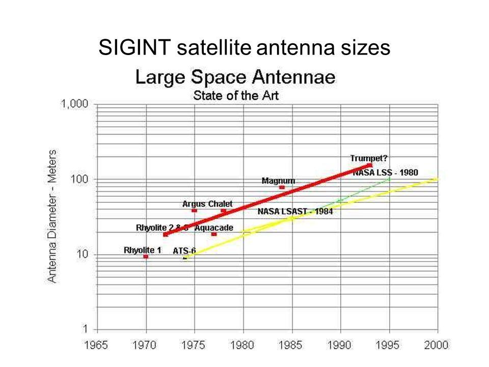 28 SIGINT satellite antenna sizes
