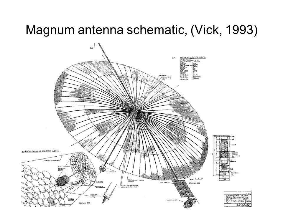 31 Magnum antenna schematic, (Vick, 1993)
