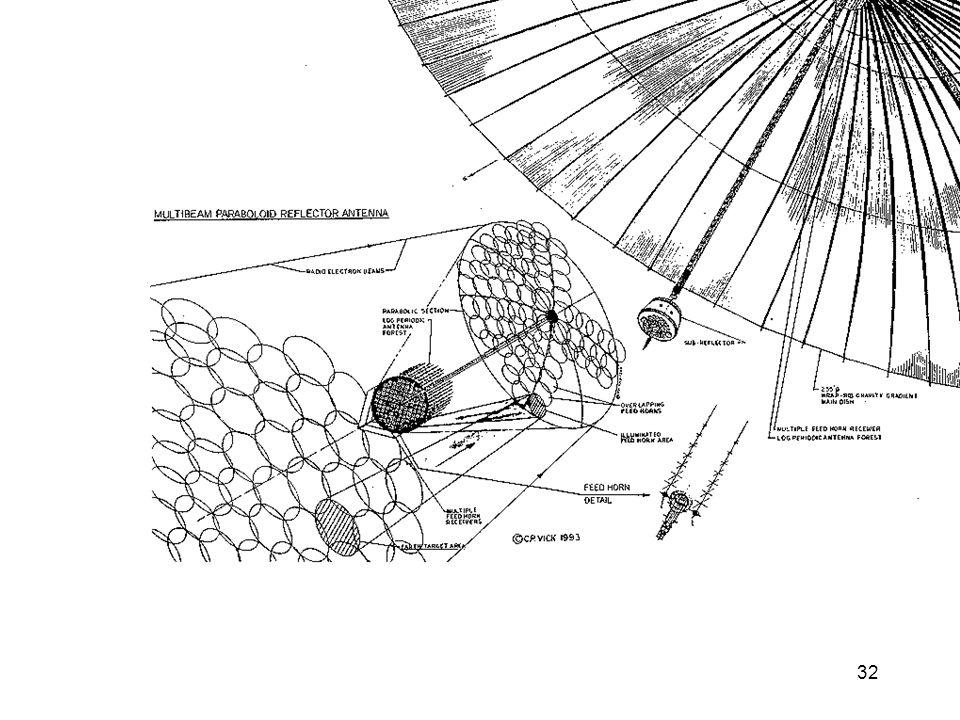 32 Magnum feed horns - schematic