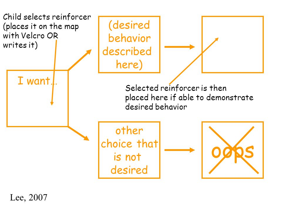 Child selects reinforcer (places it on the map with Velcro OR writes it) Selected reinforcer is then placed here if able to demonstrate desired behavior I want… (desired behavior described here) other choice that is not desired oops Lee, 2007