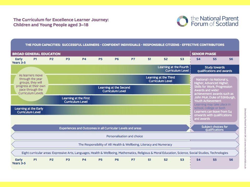 S4 Course Choice Guidance Input