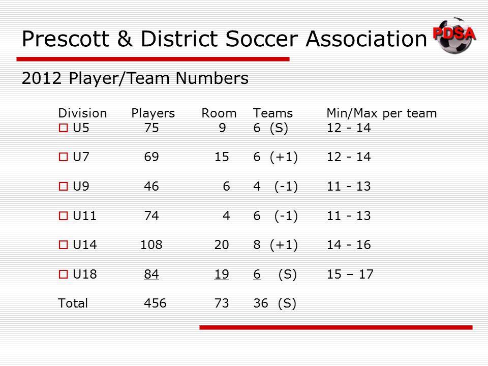 Prescott & District Soccer Association DivisionPlayersRoomTeamsMin/Max per team  U5 75 96 (S)12 - 14  U7 69 156 (+1)12 - 14  U9 46 64 (-1)11 - 13  U11 74 46 (-1)11 - 13  U14 108 208 (+1)14 - 16  U18 84 196 (S)15 – 17 Total 456 7336 (S) 2012 Player/Team Numbers