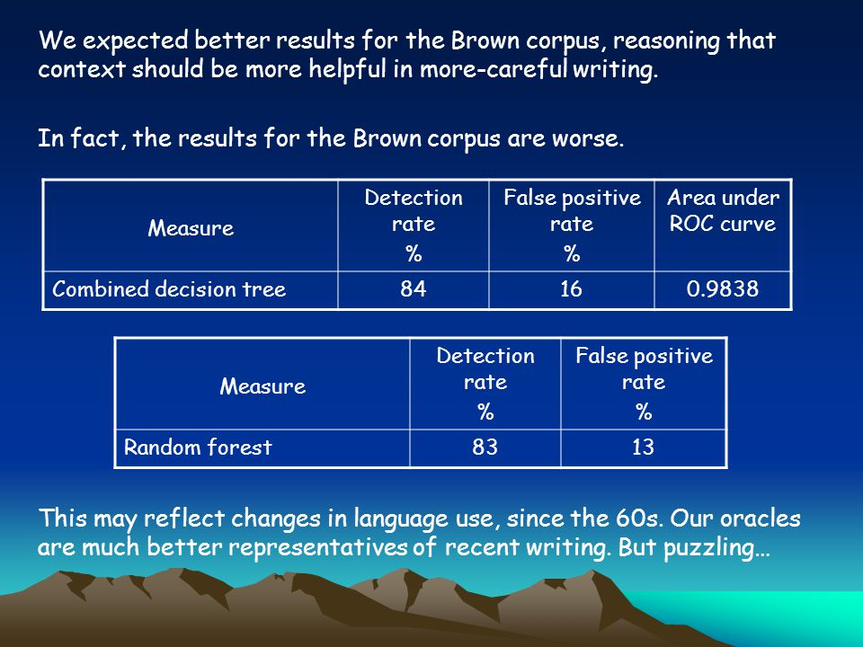 We expected better results for the Brown corpus, reasoning that context should be more helpful in more-careful writing.