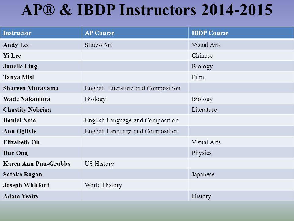 Fast facts about AP/IBDP Exams Advanced Placement NationwideIBDP WorldwideIBDP Nationwide Nearly 60% of U.S.