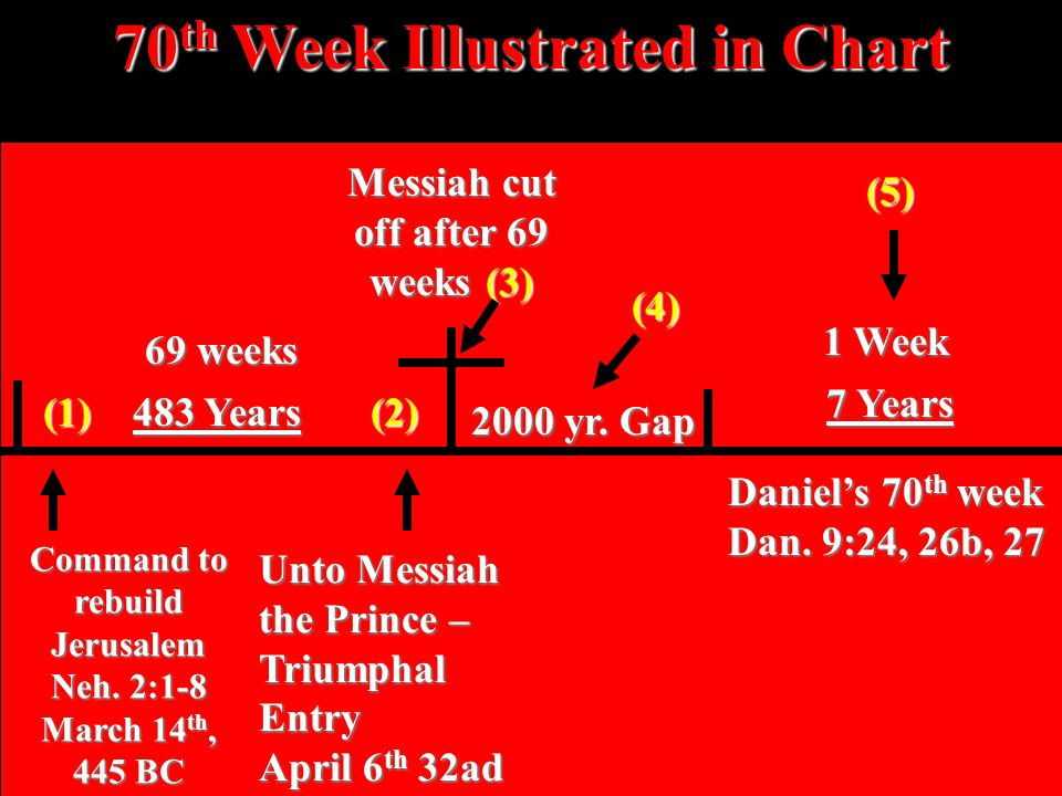 70 th Week Illustrated in Chart Command to rebuild Jerusalem Neh.