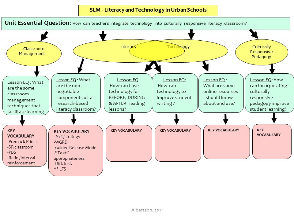 SLM - Literacy and Technology in Urban Schools Lesson EQ : What are the some classroom management techniques that facilitate learning KEY VOCABULARY -Premack Princl.