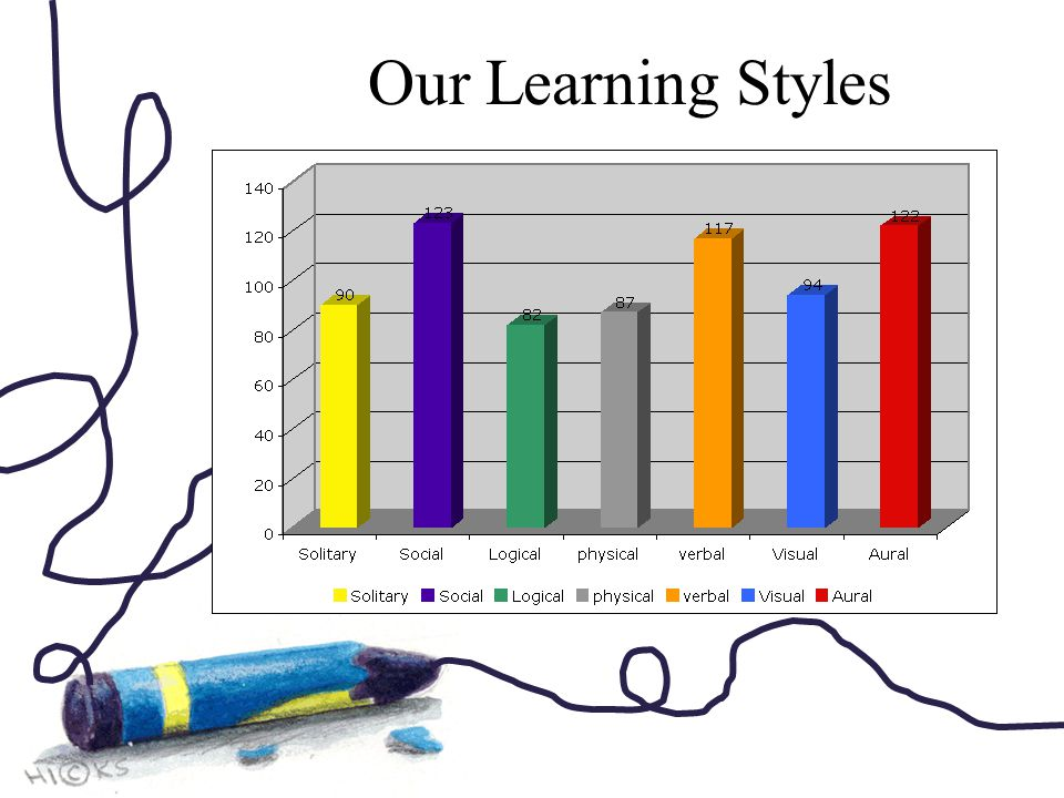 Our Learning Styles