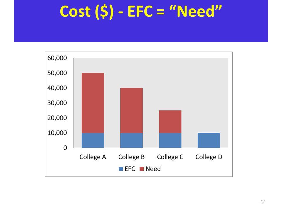 Cost ($) - EFC = Need 47