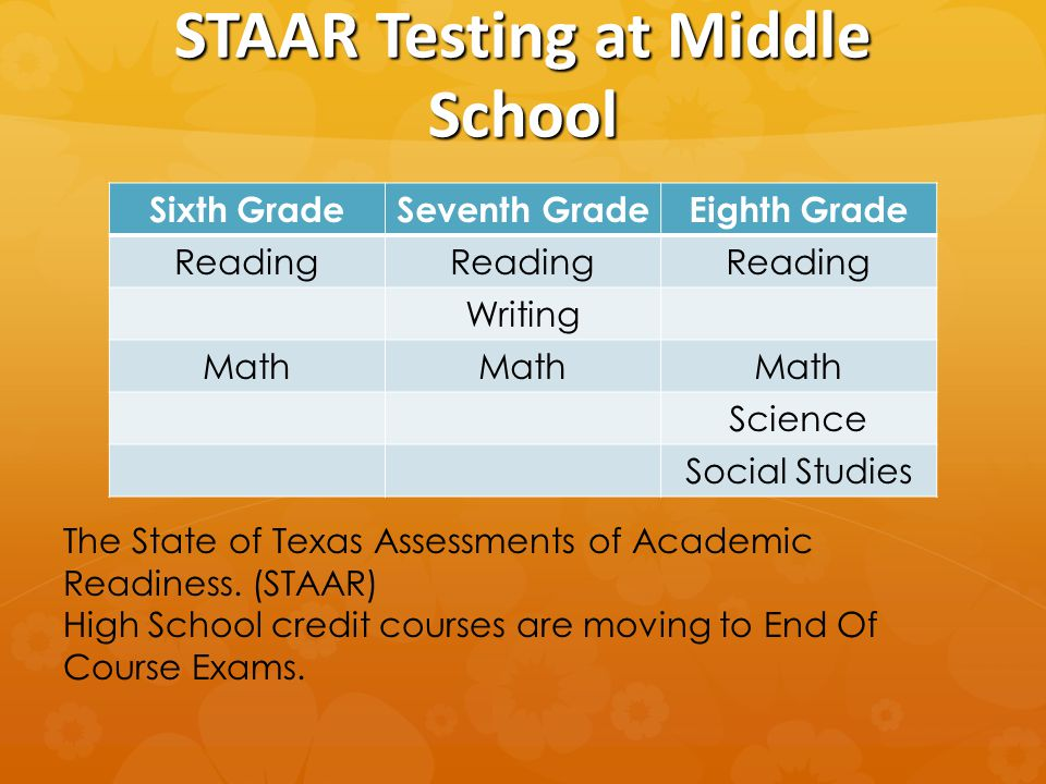 STAAR Testing at Middle School Sixth GradeSeventh GradeEighth Grade Reading Writing Math Science Social Studies The State of Texas Assessments of Academic Readiness.
