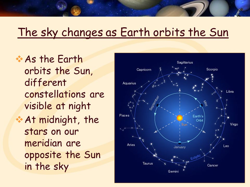 The sky changes as Earth orbits the Sun  As the Earth orbits the Sun, different constellations are visible at night  At midnight, the stars on our meridian are opposite the Sun in the sky