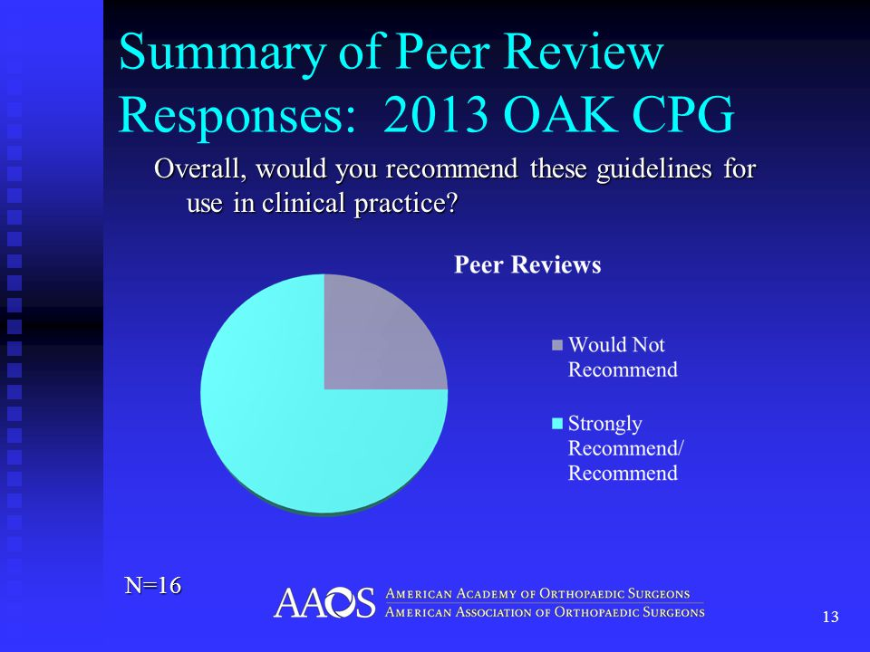 Summary of Peer Review Responses: 2013 OAK CPG Overall, would you recommend these guidelines for use in clinical practice.