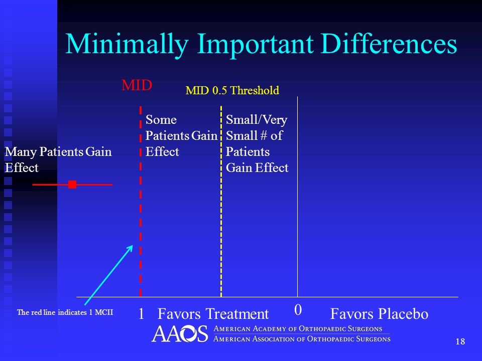 Minimally Important Differences 18 MID MID 0.5 Threshold 0 Favors TreatmentFavors Placebo Many Patients Gain Effect The red line indicates 1 MCII 1 Some Patients Gain Effect Small/Very Small # of Patients Gain Effect