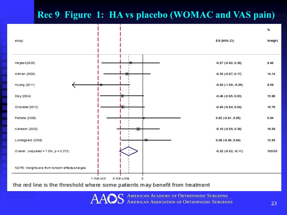 23 Rec 9 Figure 1: HA vs placebo (WOMAC and VAS pain)