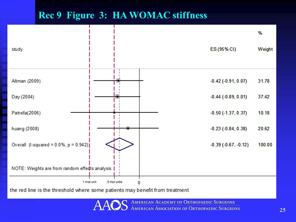 25 Rec 9 Figure 3: HA WOMAC stiffness